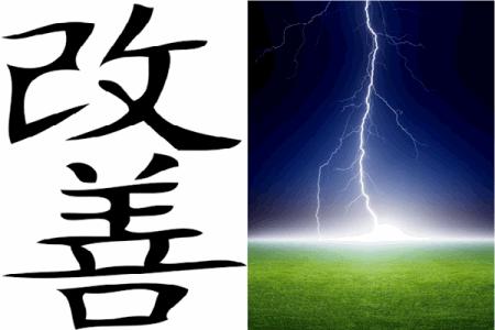 Kaizen Blitz Pre-reading Assignments