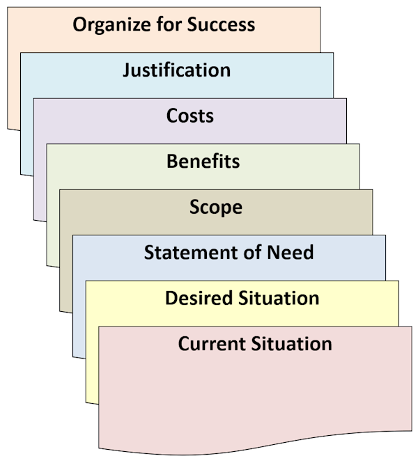Business Case Format