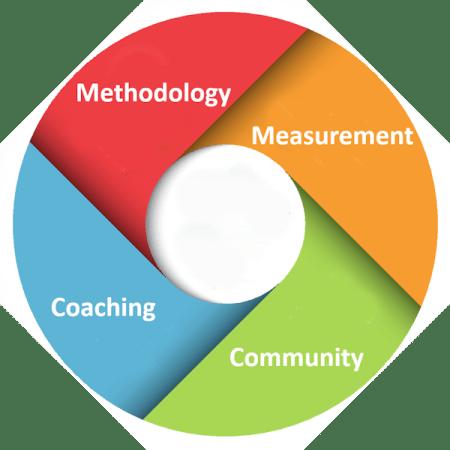 supply chain improvement program