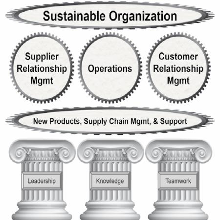 sustainable organization