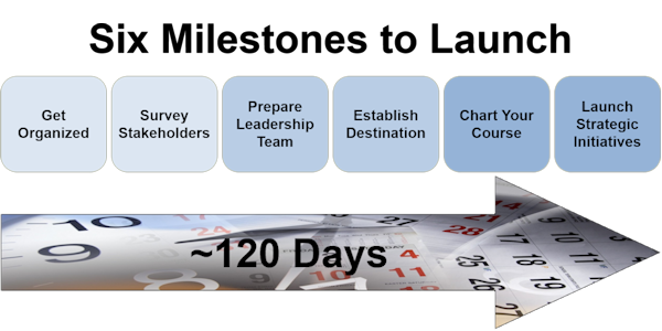 Strategy Development Milestones