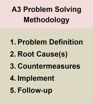 A3 Problem Solving Thinking