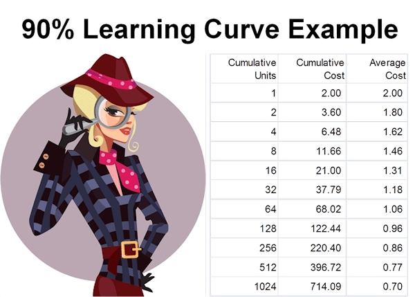 Learning Curve Calculation