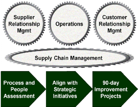 supply chain improvement methodology