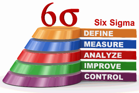 certified six sigma green belt course