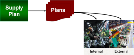 lean manufacturing planning