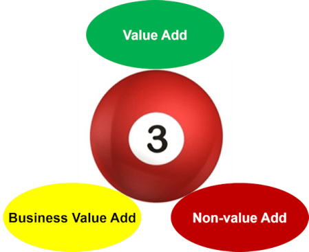 3 types of value