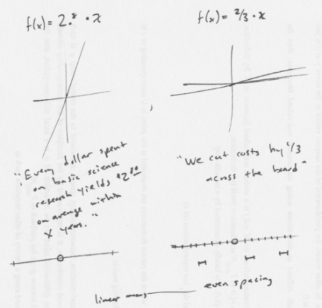 linear maps as multiplication