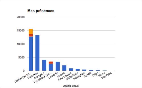 Le graphique de mes abonnés dans les réseaux et médias sociaux