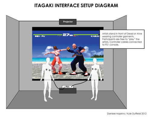 Itagaki Interface Setup Diagram