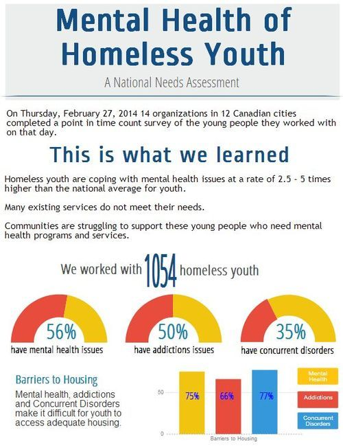Homeless Youth America
