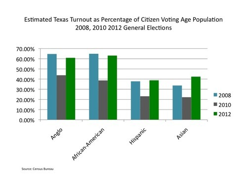 Elections and voter identification issues a comparison of two articles