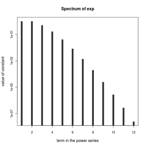 """plot(eXp, xlab=""""exponent in the power series"""", ylab=""""value of constant"""", main=""""Spectrum of exp"""", log=""""y"""", cex.lab=1.1, cex.axis=.9, type=""""h"""", lwd=8, lend=""""butt"""", col=""""#333333"""")    eXp <- c(1, 1/2, 1/6, 1/2/3/4, 1/2/3/4/5, 1/2/3/4/5/6, 1/2/3/4/5/6/7, 1/2/3/4/5/6/7/8, 1/2/3/4/5/6/7/8/9, 1/2/3/4/5/6/7/8/9/10, 1/2/3/4/5/6/7/8/9/10/11),    eXp <- c(1, 1/2, 1/6, 1/2/3/4, 1/2/3/4/5, 1/2/3/4/5/6, 1/2/3/4/5/6/7, 1/2/3/4/5/6/7/8, 1/2/3/4/5/6/7/8/9, 1/2/3/4/5/6/7/8/9/10, 1/2/3/4/5/6/7/8/9/10/11)"""