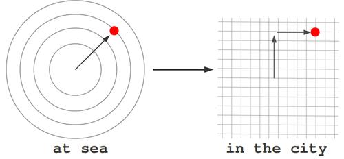 """polar coordinates """"at sea"""" versus rectangular coordinates """"in the city"""""""