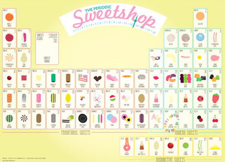 Cute Dessert Wallpaper The Periodic Table Of Sweets Frites Amp Fries