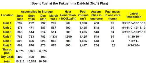 Spent Fuel Rods kept at Fukushima Daiichi plant - from Union of Concerned Scientists