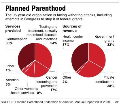 Image result for planned parenthood facts