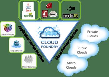 Cloud Foundry Triangle