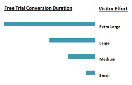Visitor efforts on free trial conversion.png