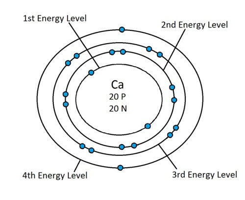 NEW HOW MANY ENERGY LEVELS IN PERIODIC TABLE