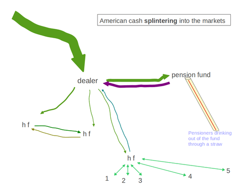 """another drawing from the first time I was reading about cohomology and thinking about its possible applications to a dynamical graph of actual transactions. Looking back on it this isn't super clear either. Maybe you get what I was """"suggesting"""" though."""