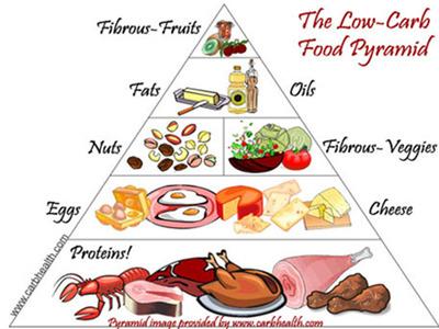 Low calories low carb food