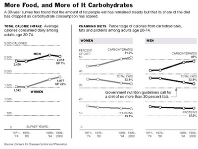 low carb chart