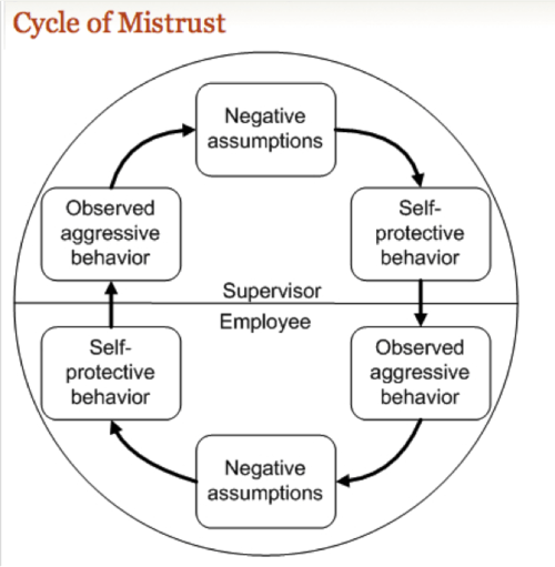Office Chatter, Rumors and the Cycle of Mistrust