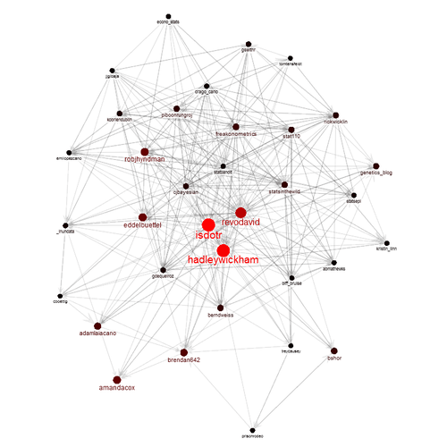 Making prettier network graphs with sna and igraph