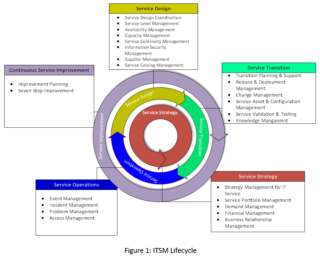 itil processes diagram rockford fosgate pmx 2 wiring devops and itsm a marriage that can work for your