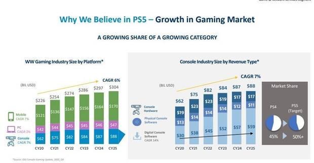 PS5 será rentable para Sony desde junio, y quieren crecer hasta el 50% del mercado