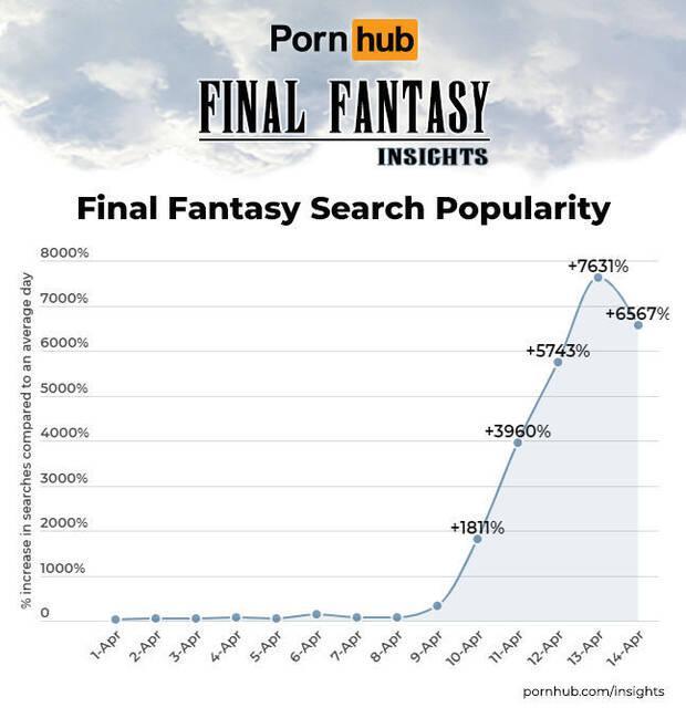 Final Fantasy 7 Remake: Se disparan las búsquedas de Final Fantasy en Pornhub Imagen 2