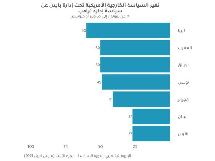 Arab Barometer - 2