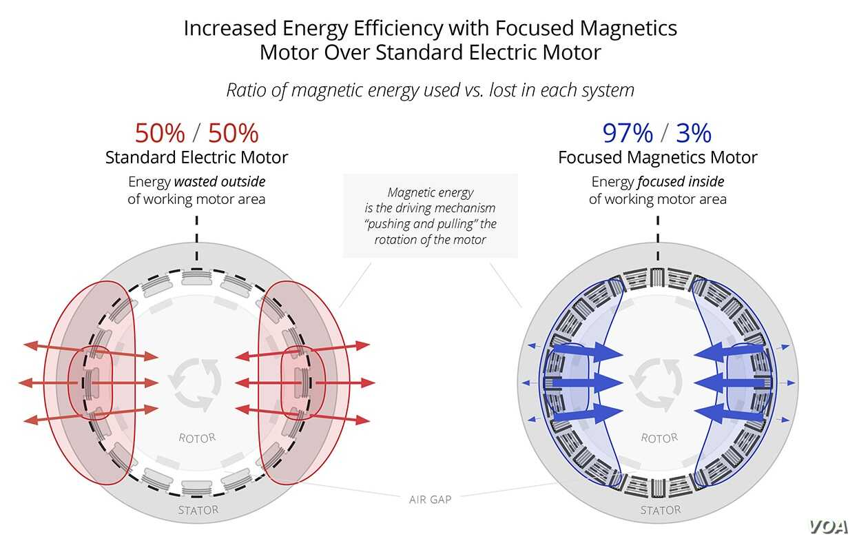 diagram comparing a standard electric motor and a focused magnetics motor  [ 1247 x 785 Pixel ]