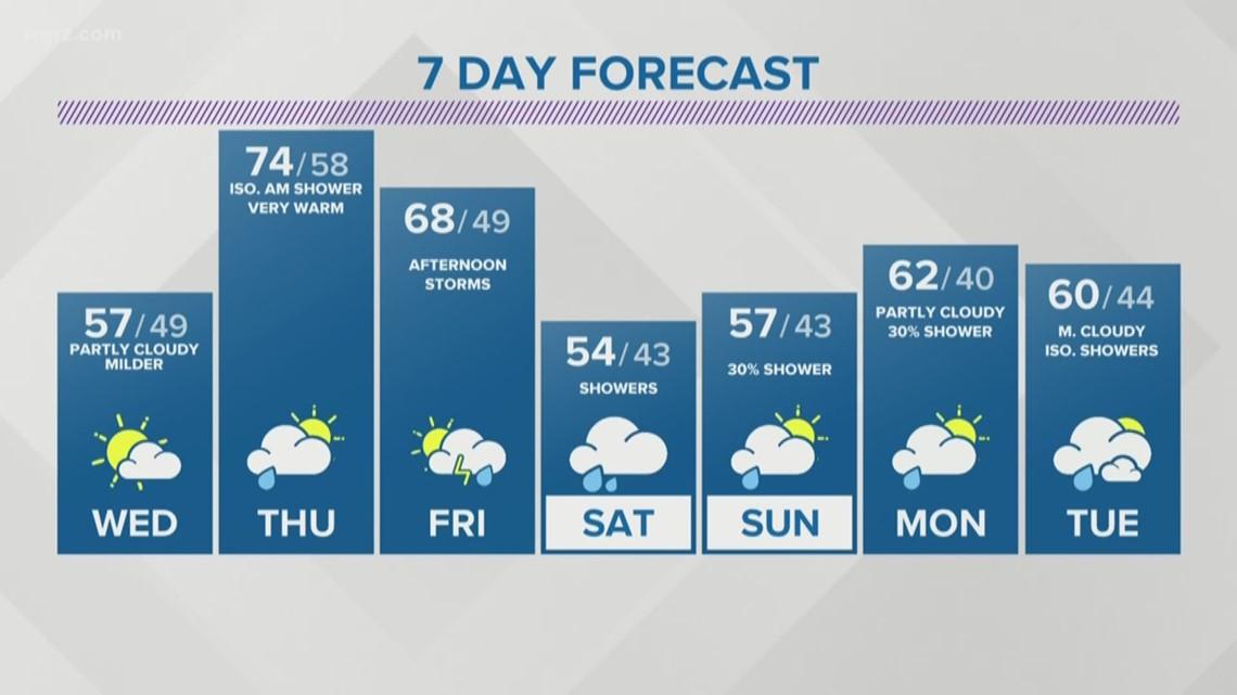 Wgrz Weather Forecast Buffalo Ny 10 Day Forecast - Resume