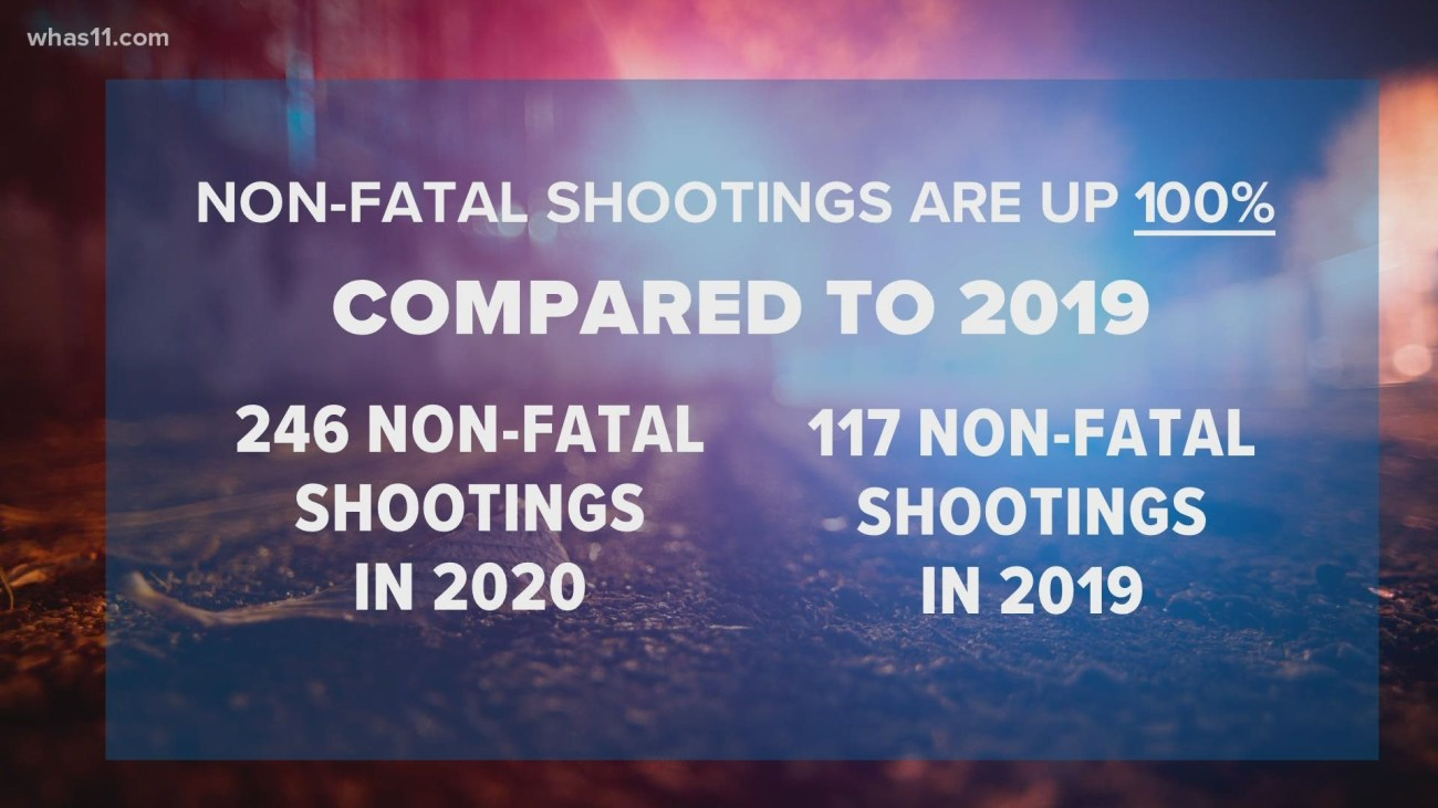 Number of shootings in Louisville higher in 2020 than years past    whas11.com