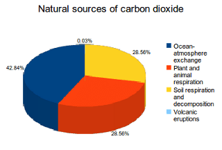 Natural sources of carbon dioxide emissions png