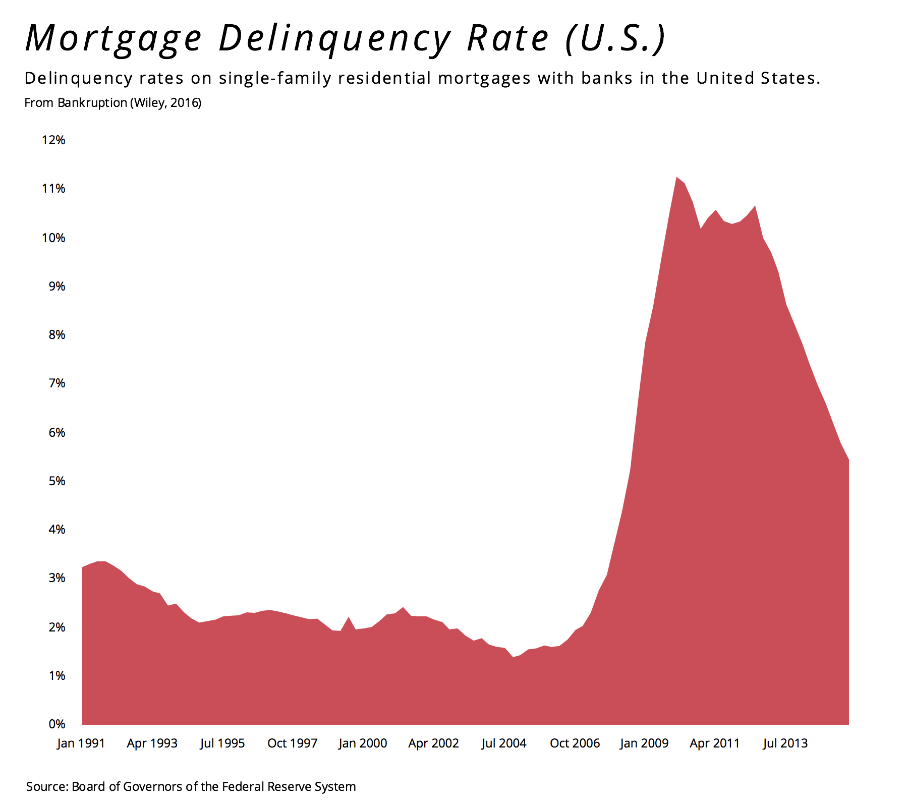 Mortgage Delinquency Rate Us