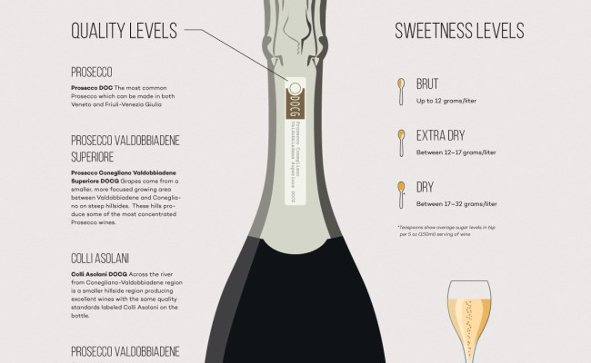 The Prosecco Wine Guide Drink Better Wine Folly