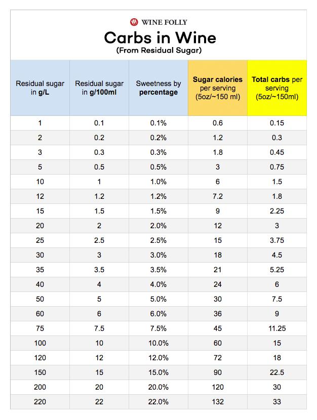 Apothic Red Wine Calories : apothic, calories, Sugar, Chart, (Calories, Carbs), Folly