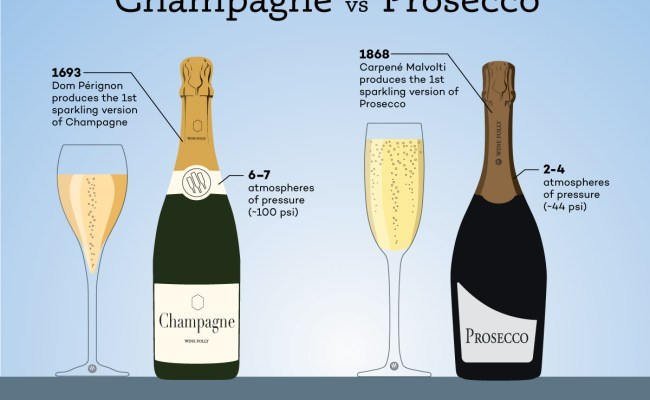 Champagne Vs Prosecco The Real Differences Wine Folly