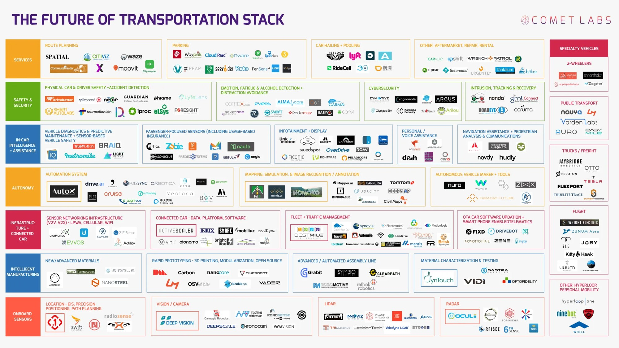 hight resolution of mapped the top 263 companies racing toward autonomous cars
