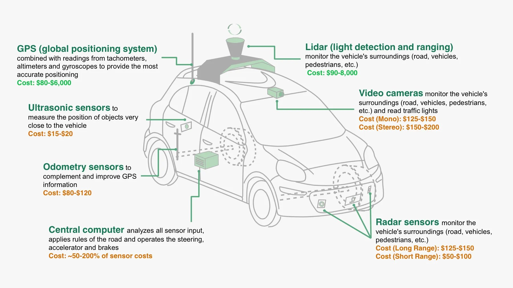 hight resolution of turns out the hardware in self driving cars is pretty cheap
