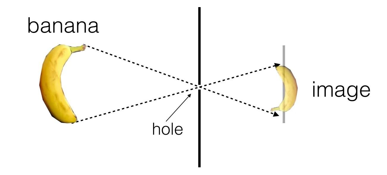Solar Eclipse Diagram Easy