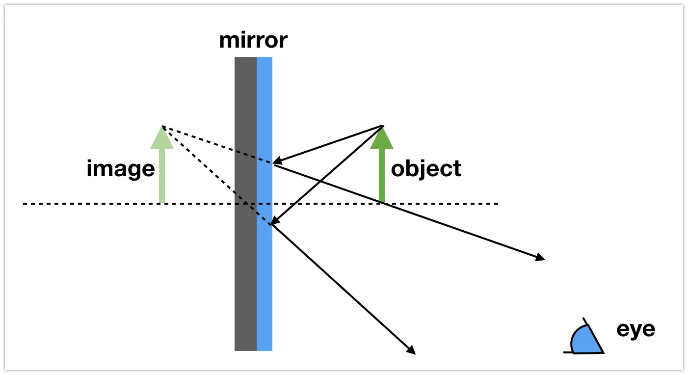 The Arrows In The Diagram Could Represent The Release Of