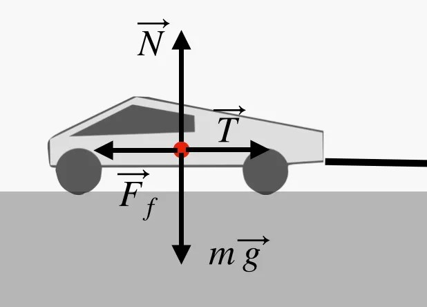truck diagram on level plane with Force N meaning surface Force of truck force of gravity and mass nd Force T