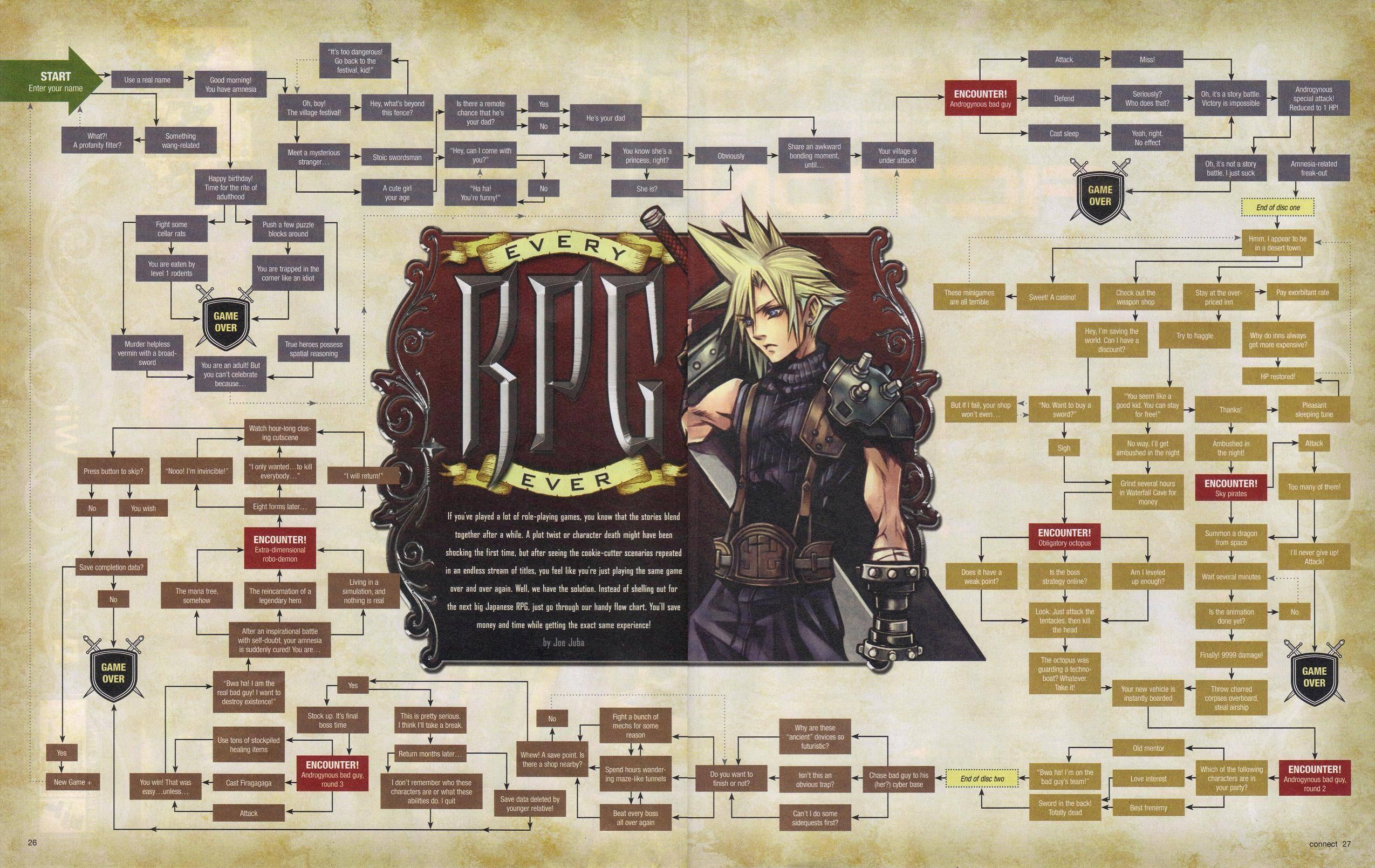 Chi gioca Un RPG per videogiocatori incalliti