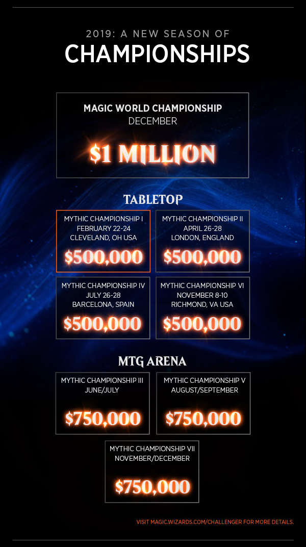 Challengers—that's what we're calling players dedicated to competing at the highest levels but not in the Magic Pro League—can qualify for Mythic Championship