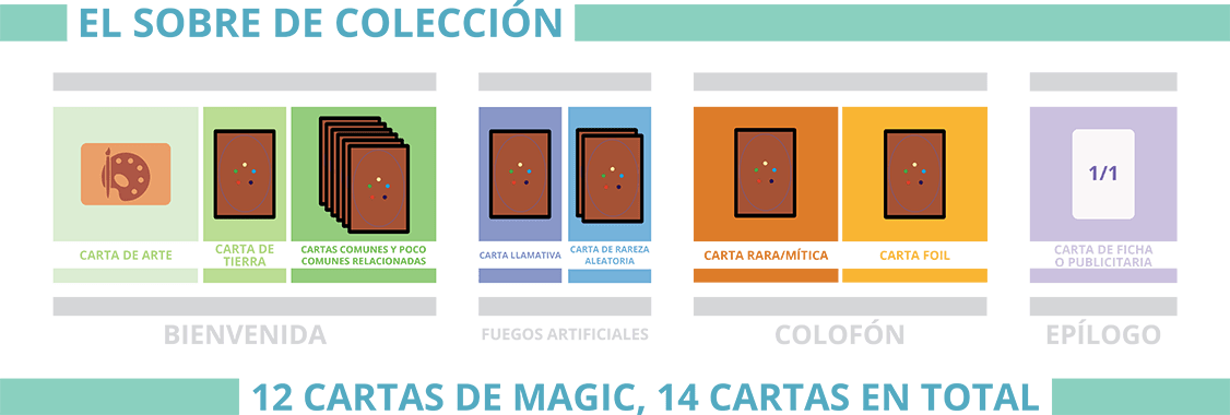 Nuevos set boosters de Magic The Gathering: 4 capitulos