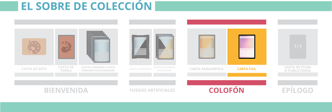 Nuevos set boosters de Magic The Gathering: Colofón - Carta foil